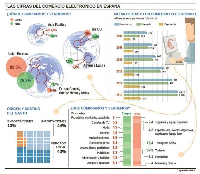 ecommerce-en-espana