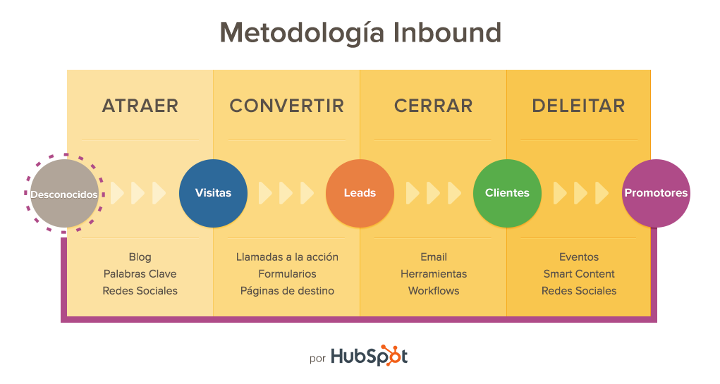 Audiencia inbound marketing